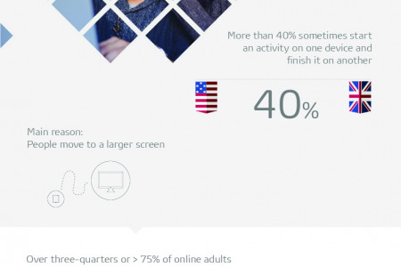 Multi-device Usage on Facebook Infographic