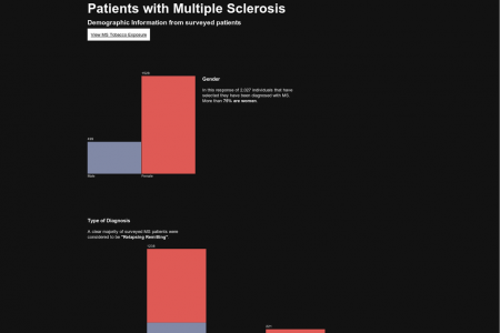 Multiple Sclerosis Visualizations Infographic