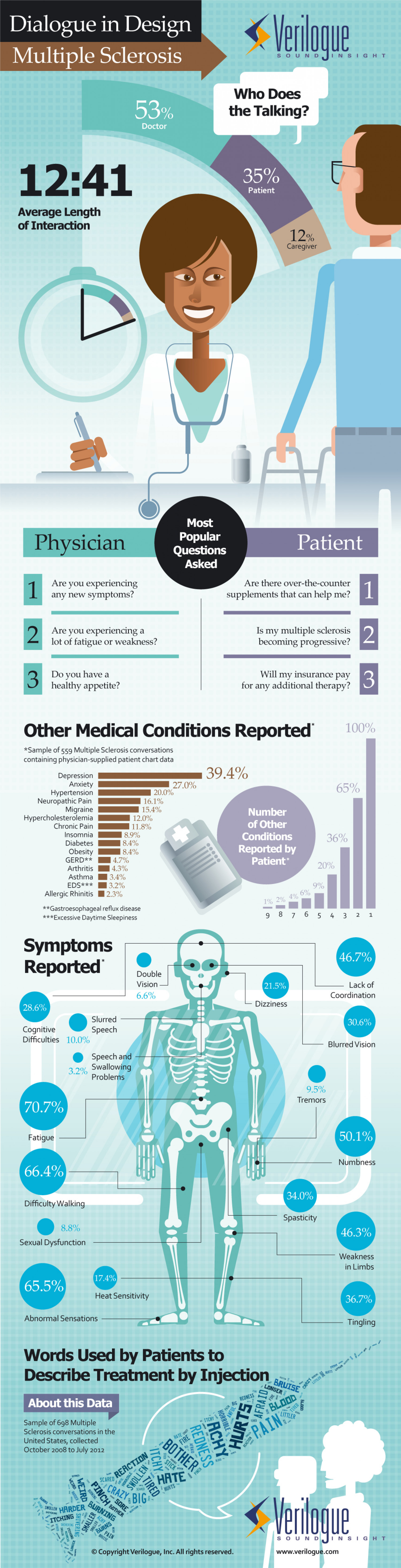 Multiple Sclerosis Infographic