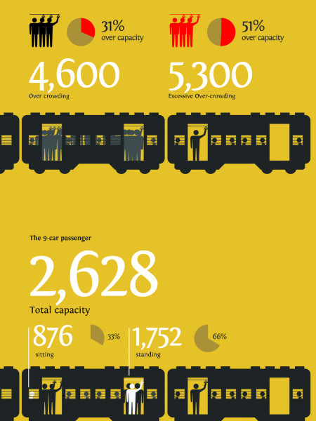 Mumbai Suburban Railway - Traffic and Revenues Infographic