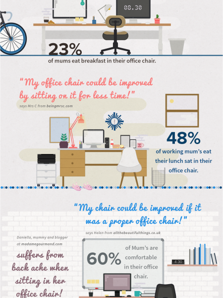 Mum's, is the office chair a place you can relax?  Infographic