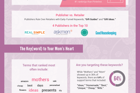 Mum's The Keyword: An SEO Infographic on Mother's Day Keywords Infographic