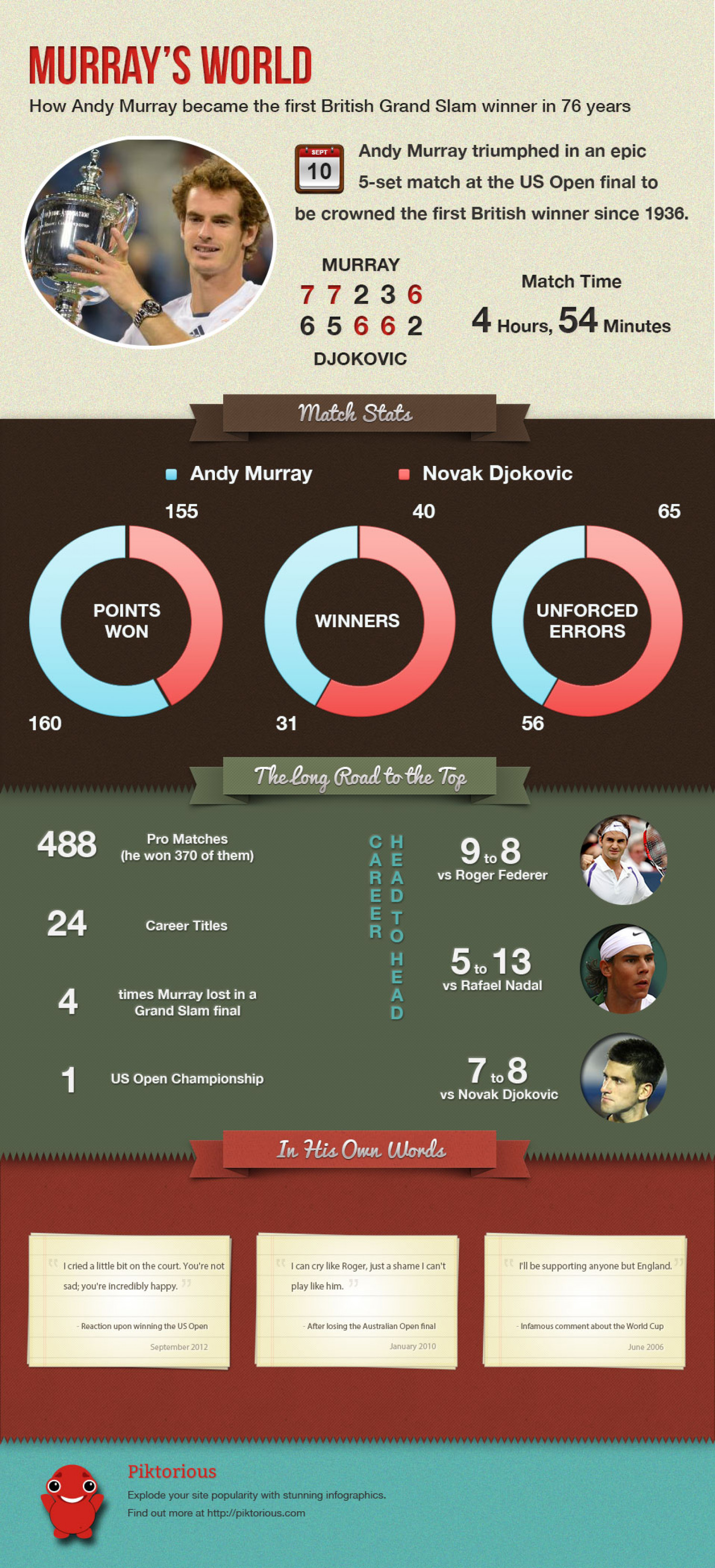 Murray's World - How Andy Murray conquered the tennis world Infographic