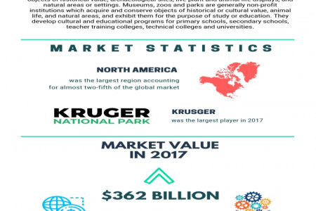 Museums, Historical Sites, Zoos, And Parks Global Market Report Infographic