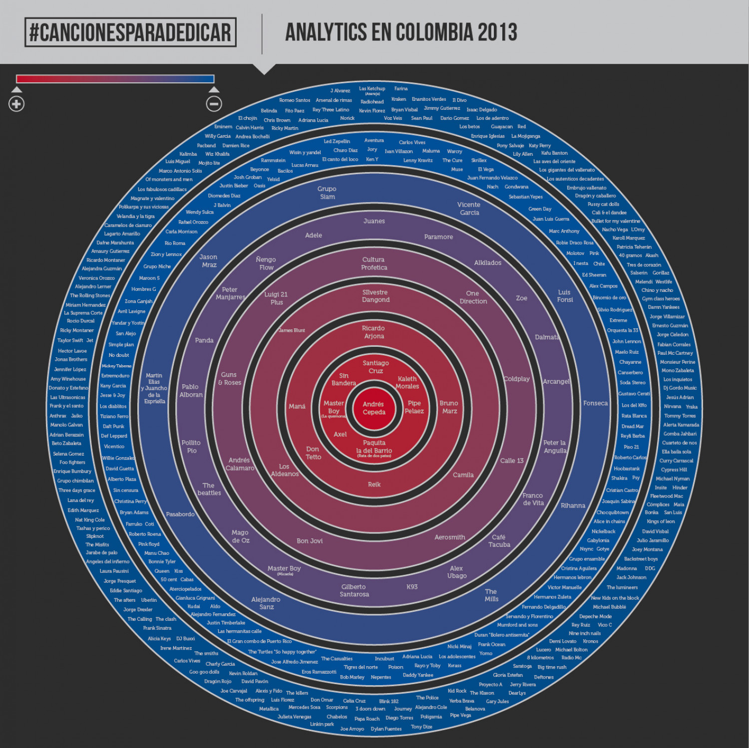 Music Analytics in Colombia Infographic