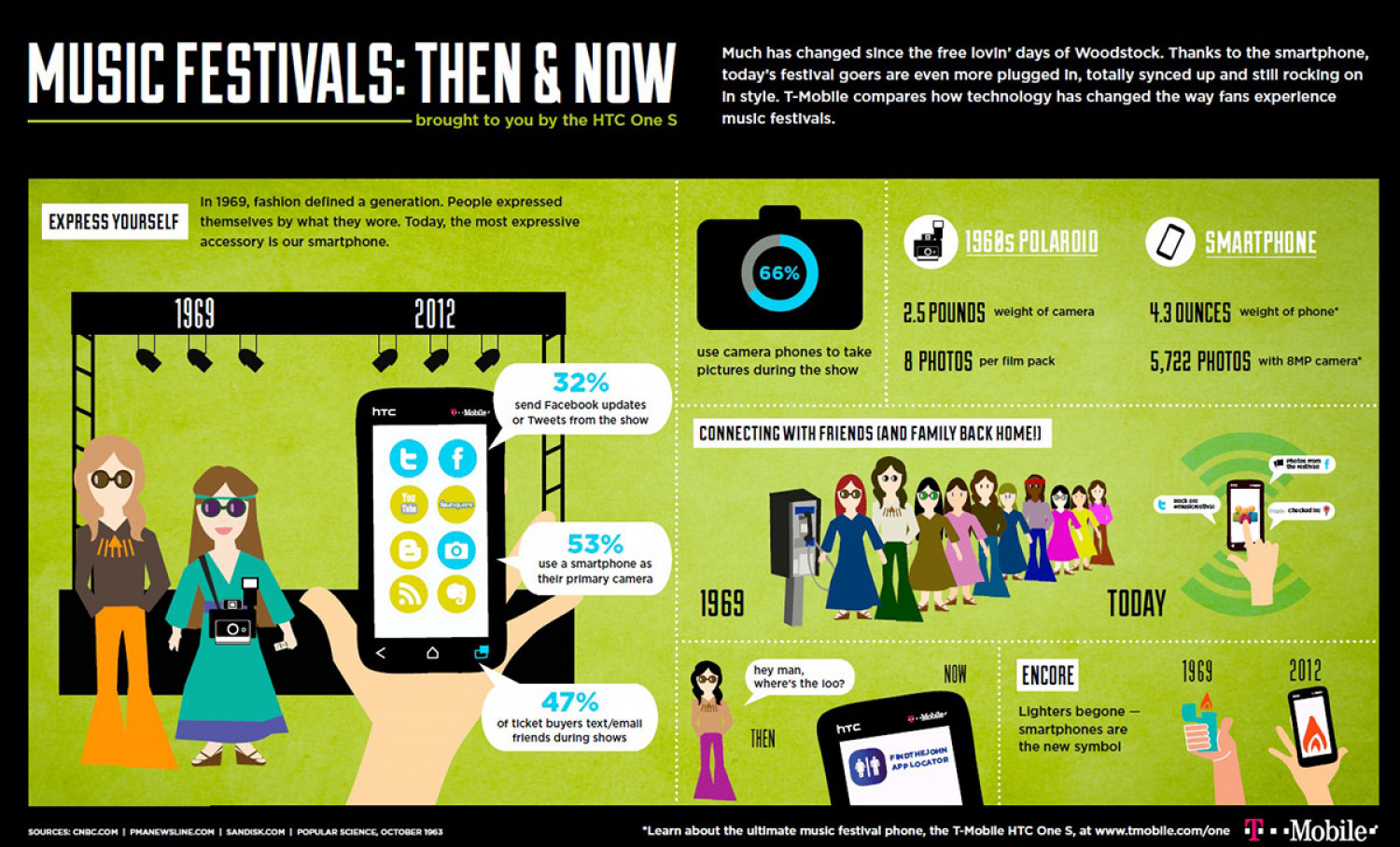 Music Festival Then & Now Infographic