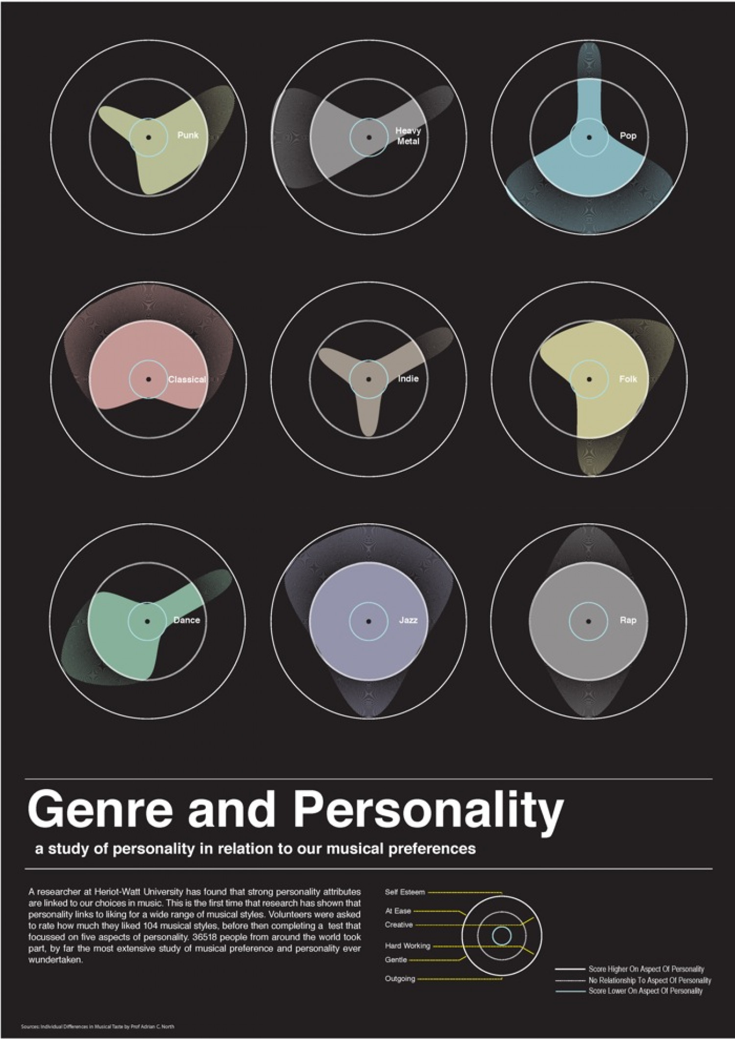 Music Genre and Personality Infographic