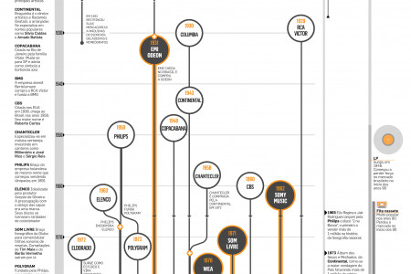 Music labels in Brazil Infographic