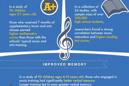 Music Lessons Make  you Smarter  Infographic