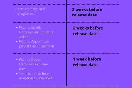 Music Release Schedule from 1 month before to going live Infographic