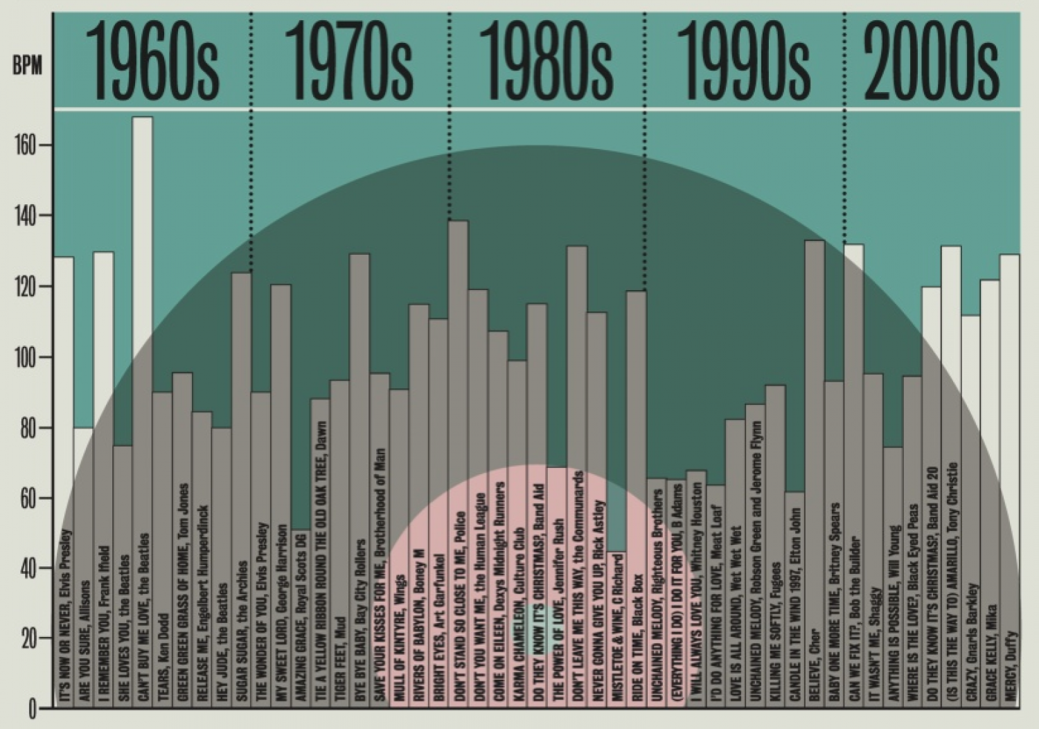 Music Timeline Infographic