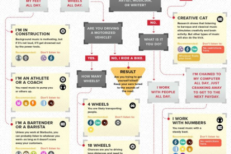 Music to Listen to at Work  Infographic