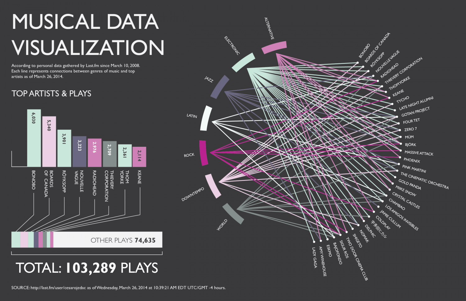 Musical Data Visualization | Visual.ly