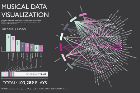 Musical Data Visualization Infographic