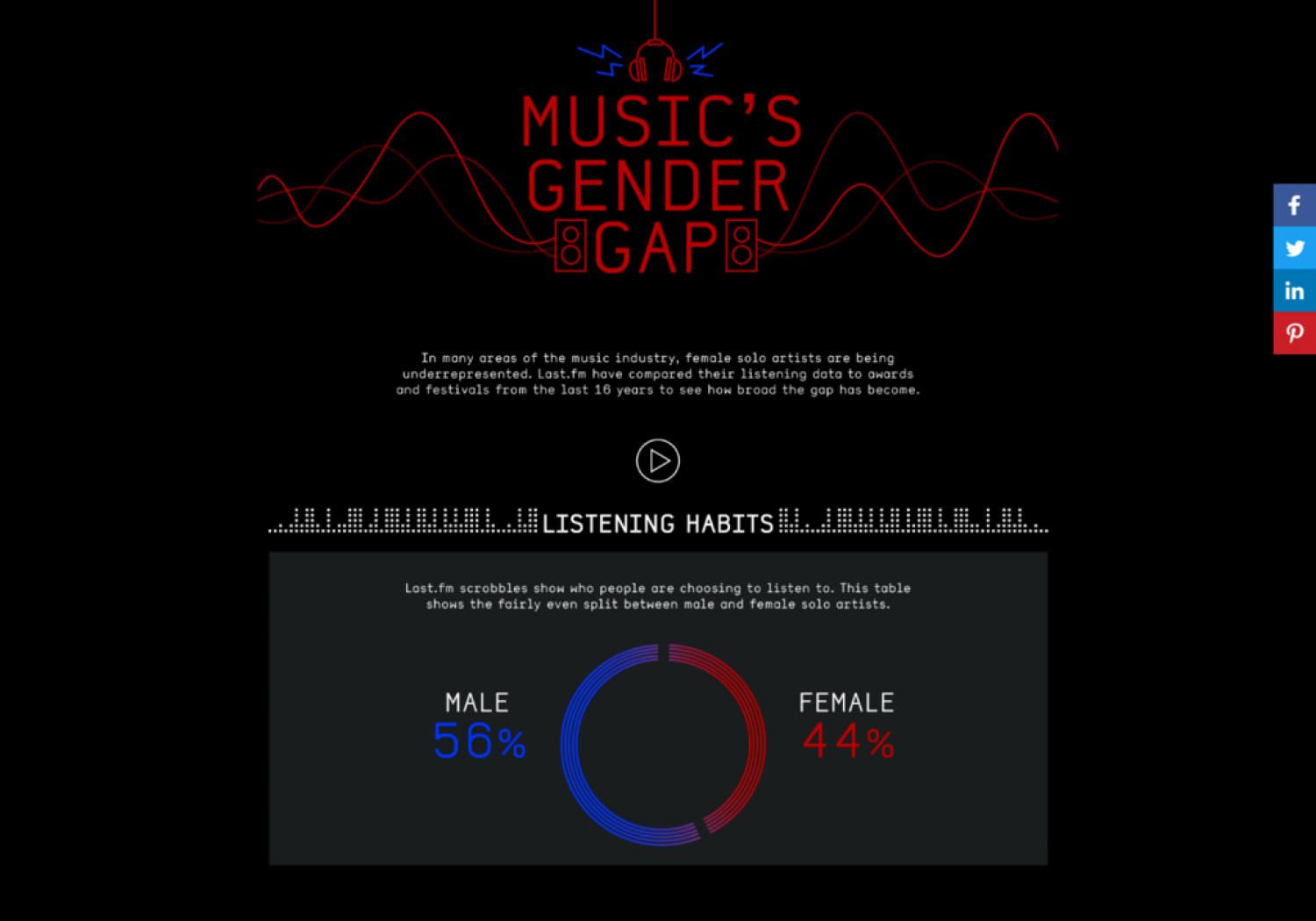 Music's Gender Gap Infographic