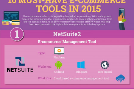 Must Have Ecommerce Tools in 2015 Infographic