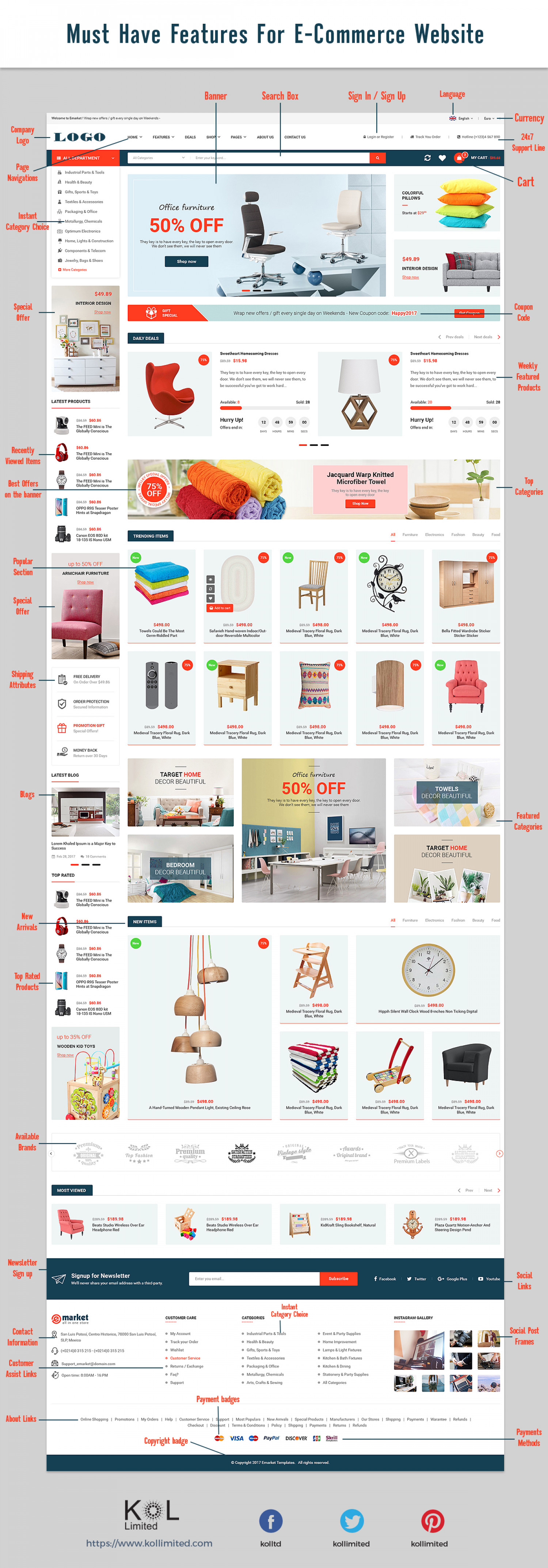 Must Have Features For E-commerce Website Infographic