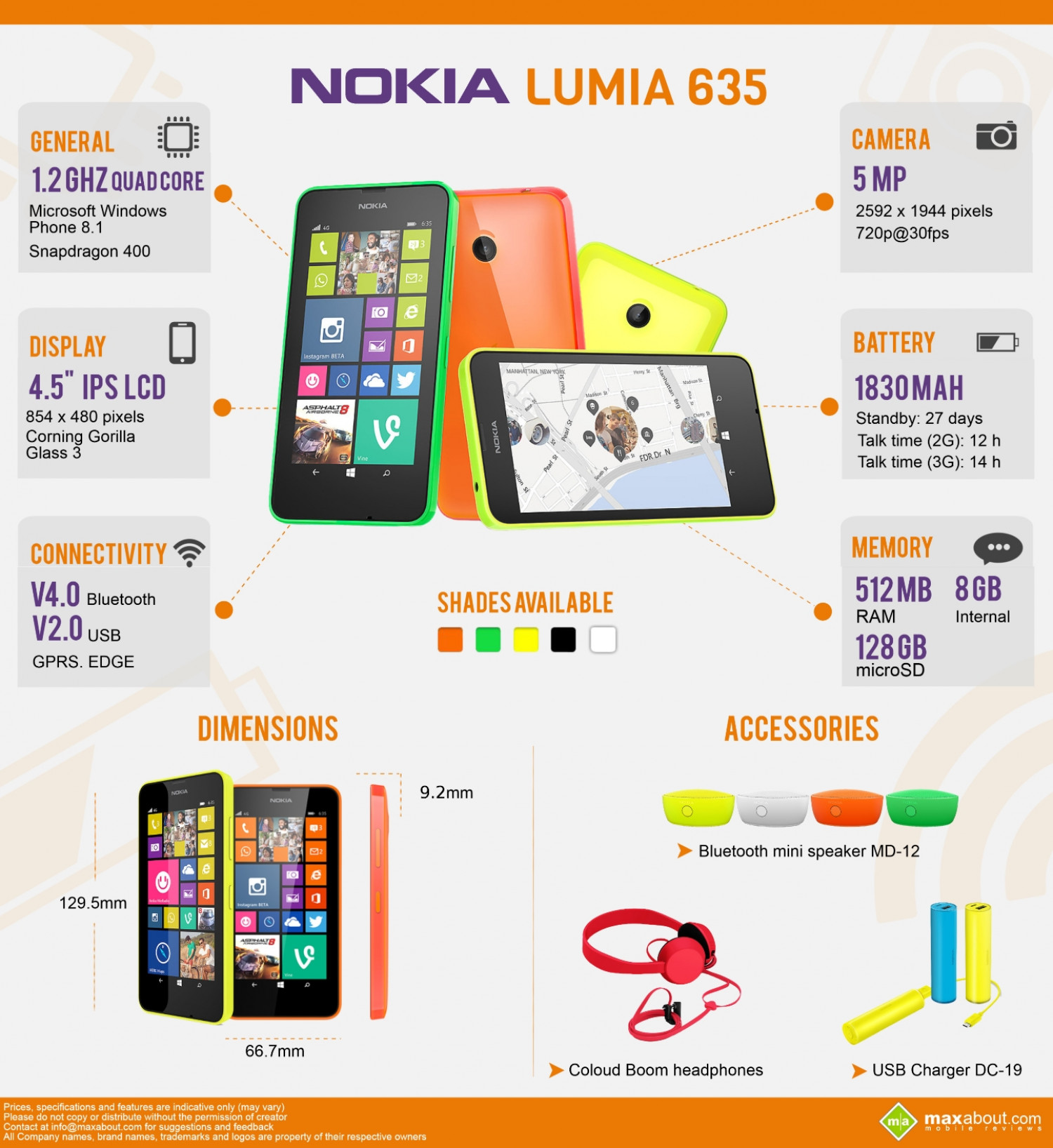 Must Know Facts about the Nokia Lumia 635 Infographic