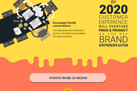 Must Know Things For Improved Customer Experience Infographic