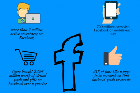 Must Social Media Platforms to include in your Online Marketing Strategy Infographic
