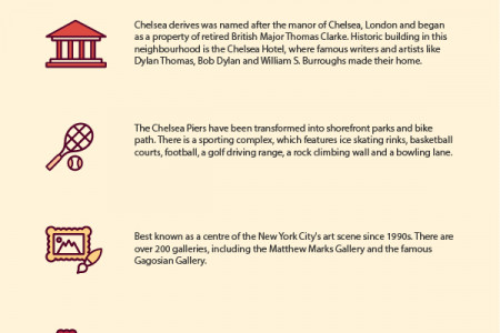 Must to do things in Chelsea, NYC Infographic