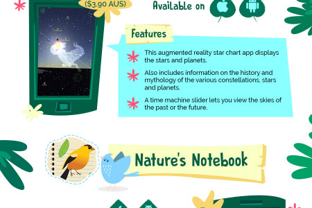 Must-Have Apps  for Nature Lovers Infographic