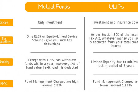 Mutual Funds vs ULIPs Infographic