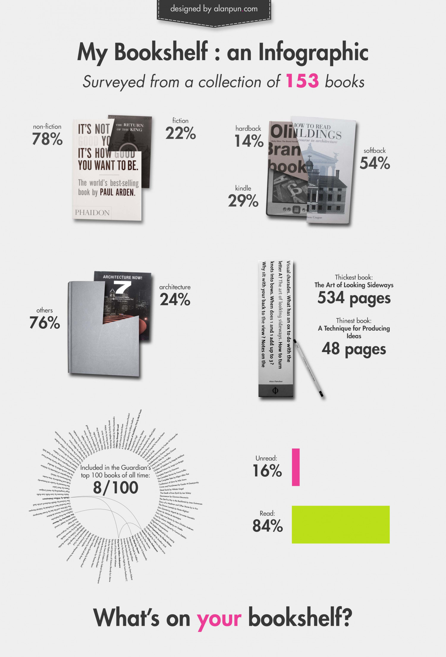 My Bookshelf: an Infographic Infographic