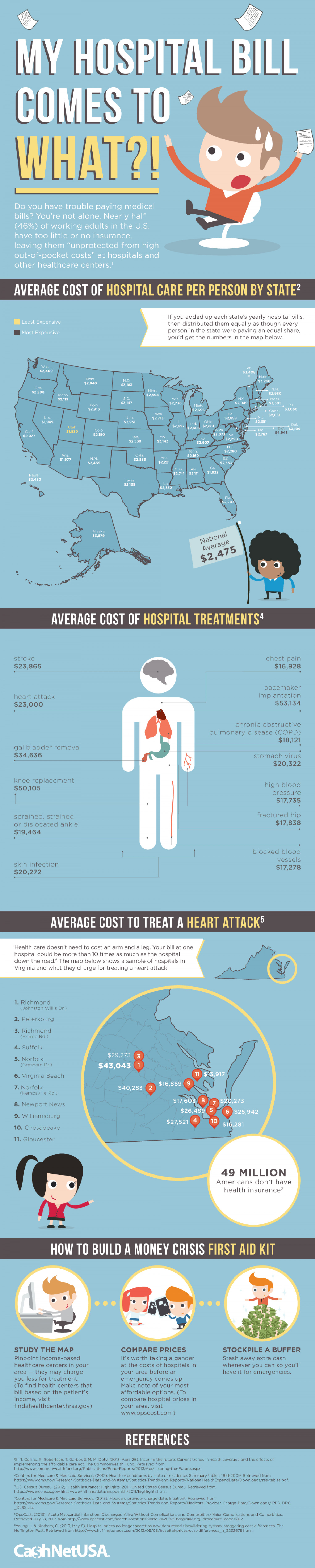 My Hospital Bill Comes to WHAT?! Infographic