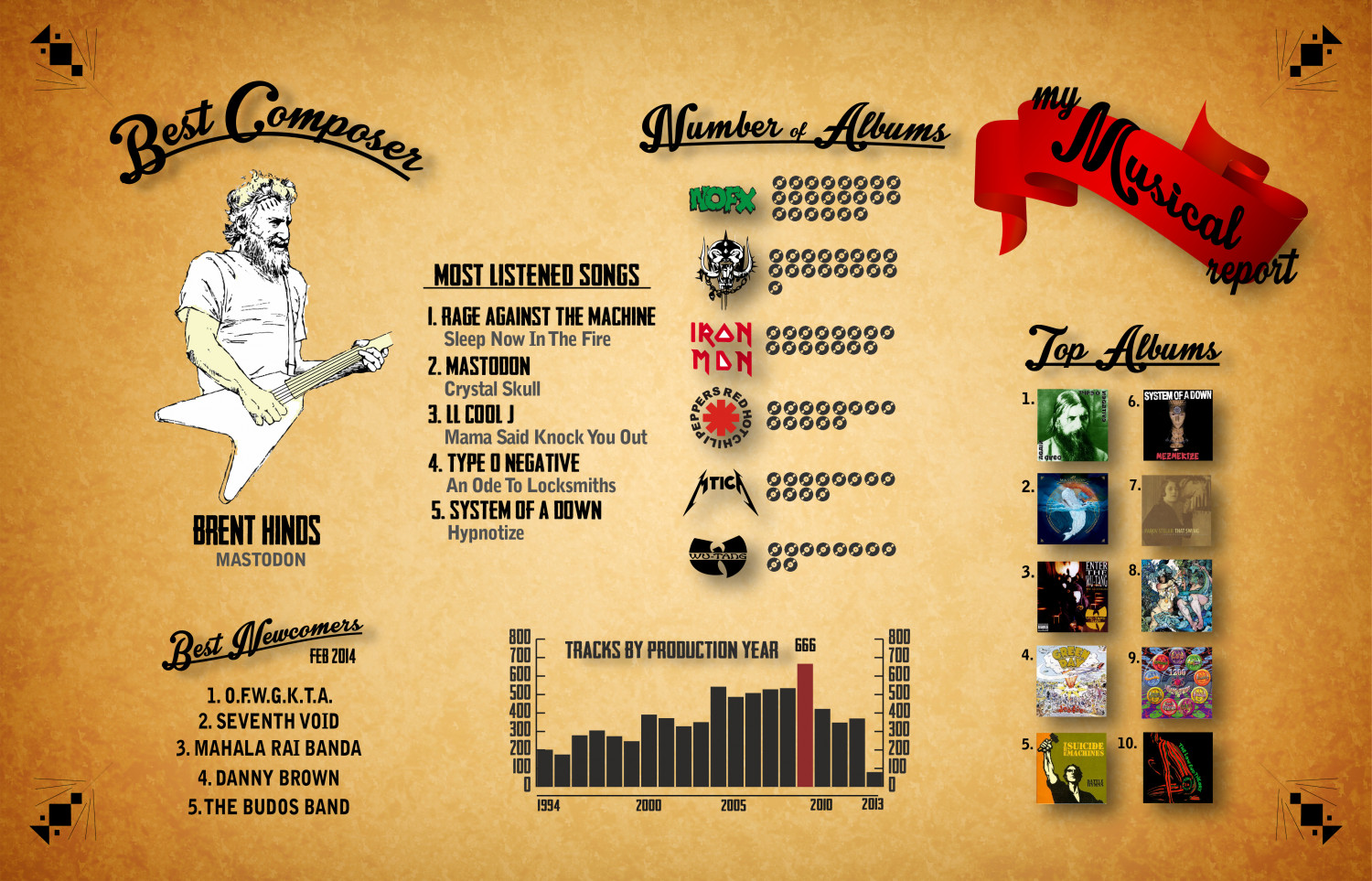My Itunes Infographic