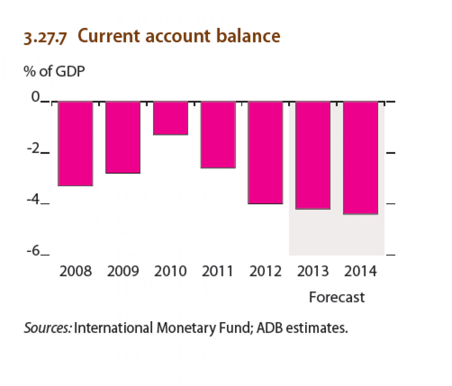 Myanmar : Current account balance Infographic