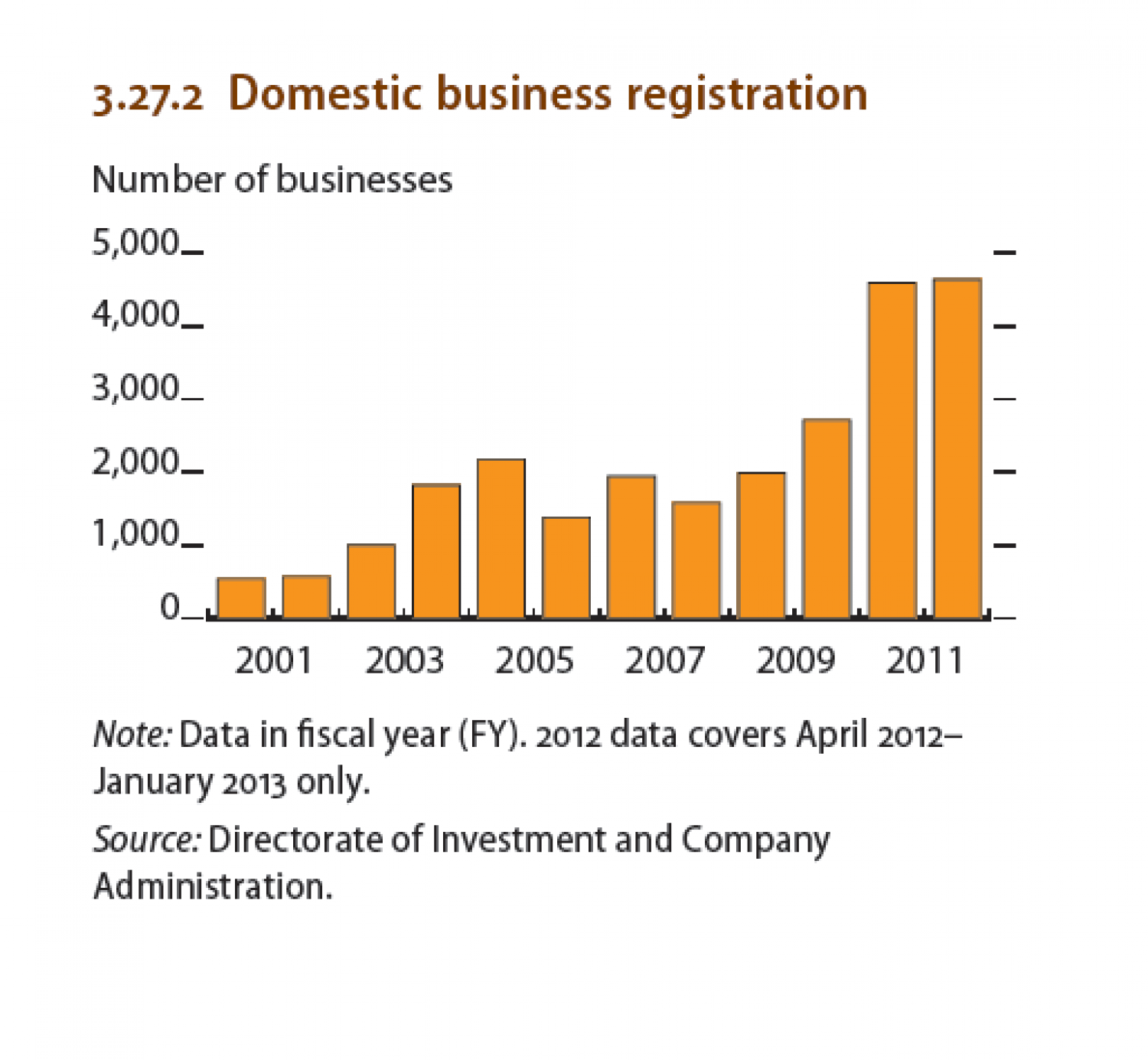 Myanmar : Domestic business registration Infographic