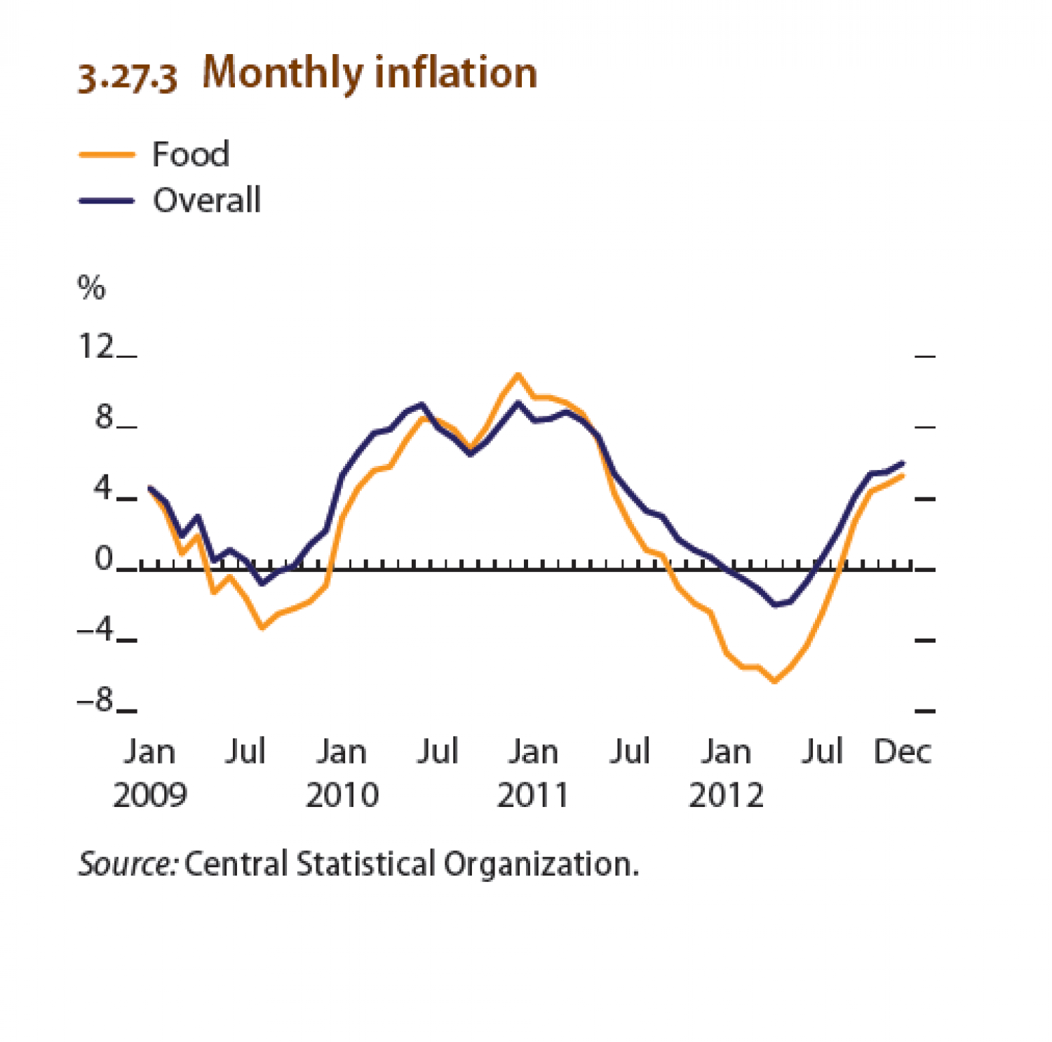 Myanmar : Monthy Inflation Infographic