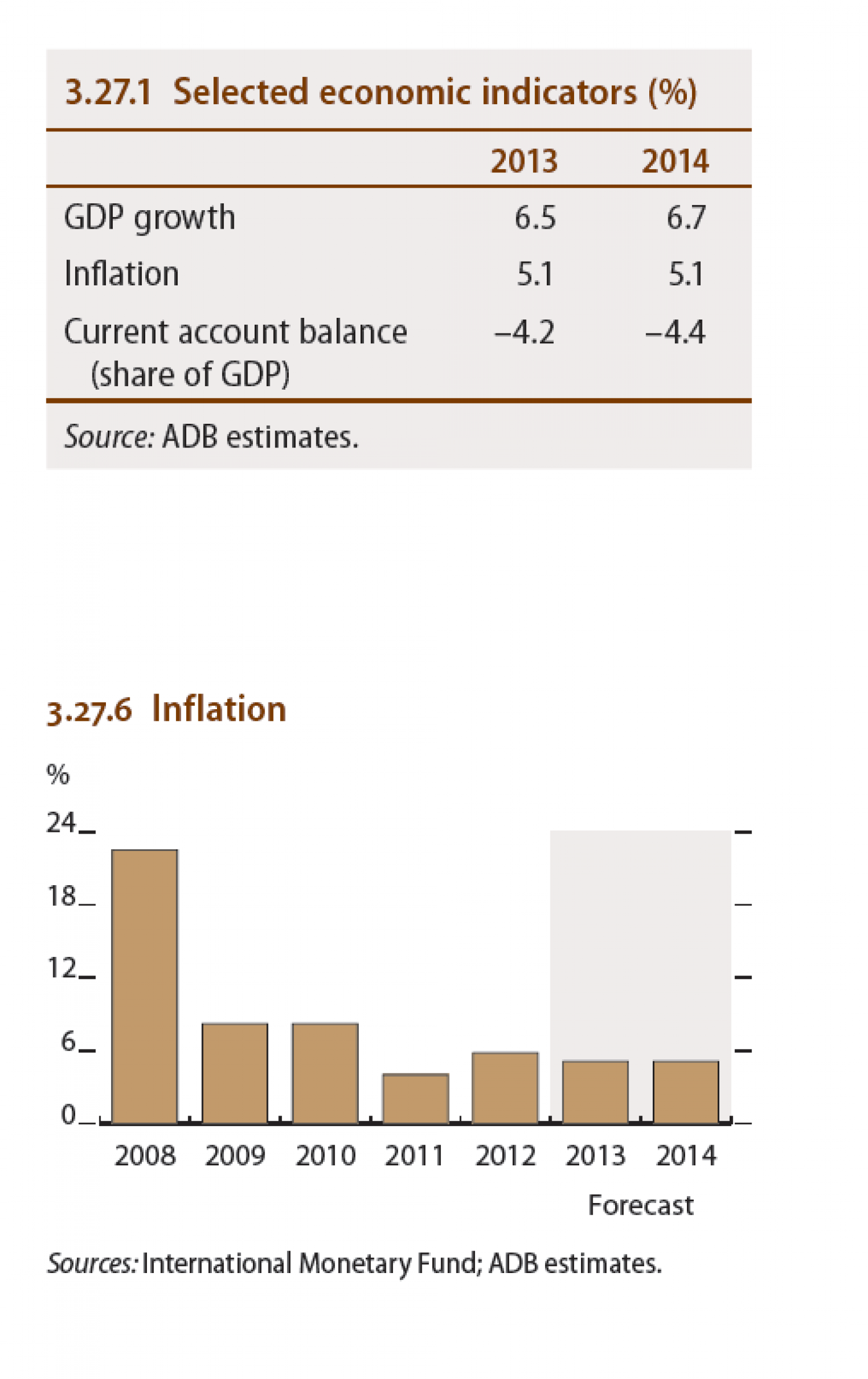Myanmar - Selected economic indicators (%), Inflation Infographic