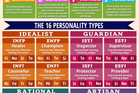 Myers-Briggs Personality Type Cheat Sheet Infographic