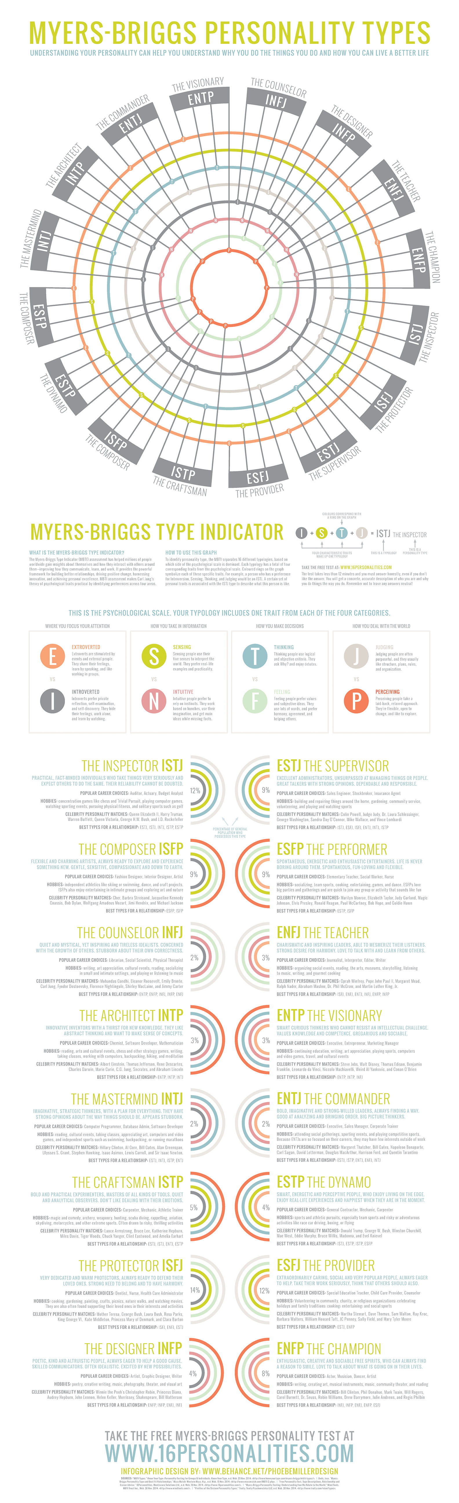 Myers briggs personality matches