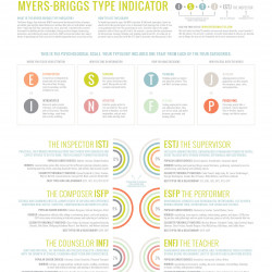 myers briggs personality types visual ly