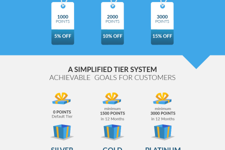 MyGiftCardSupply Achieves 35% Increase In Repeat Customers Infographic