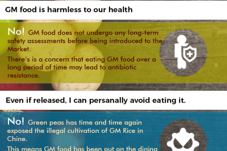 Myth of Genetic food Infographic