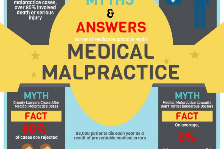 Myths about Medical Malpractice Infographic
