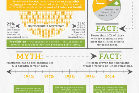Myths and Facts About Marijuana Legalization Infographic