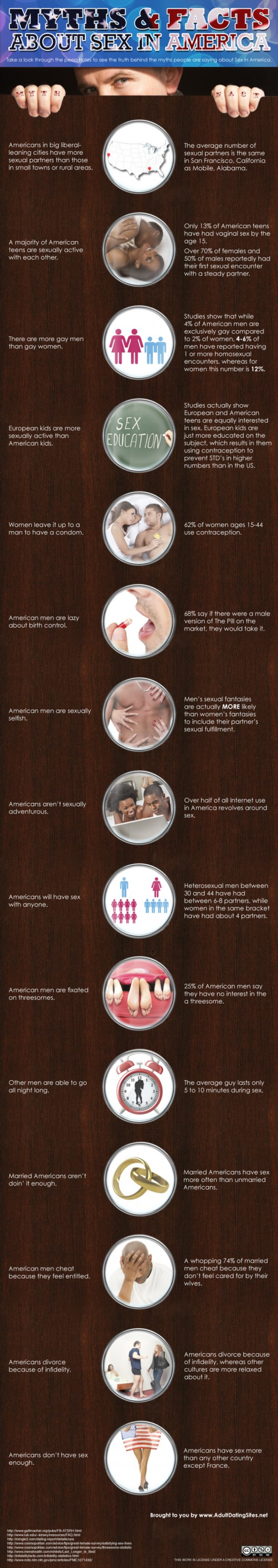 Myths and Facts about Sex in America Infographic