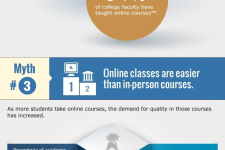 Myths of Online Colleges Infographic