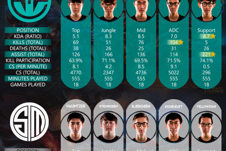 NA LCS Spring Playoffs 2016 - Semifinals - Immortals vs. Team SoloMid Infographic
