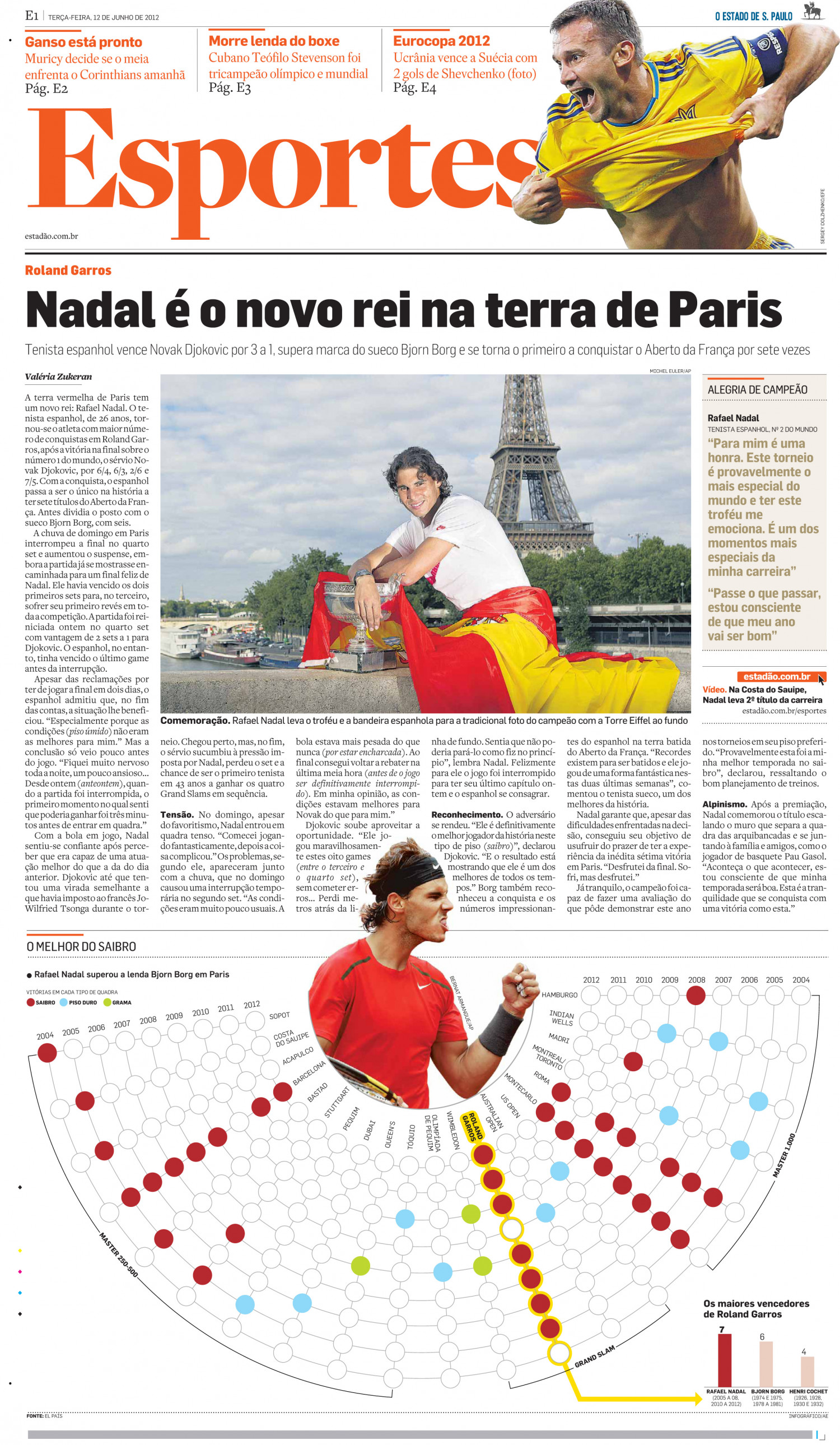 Nadal Infographic