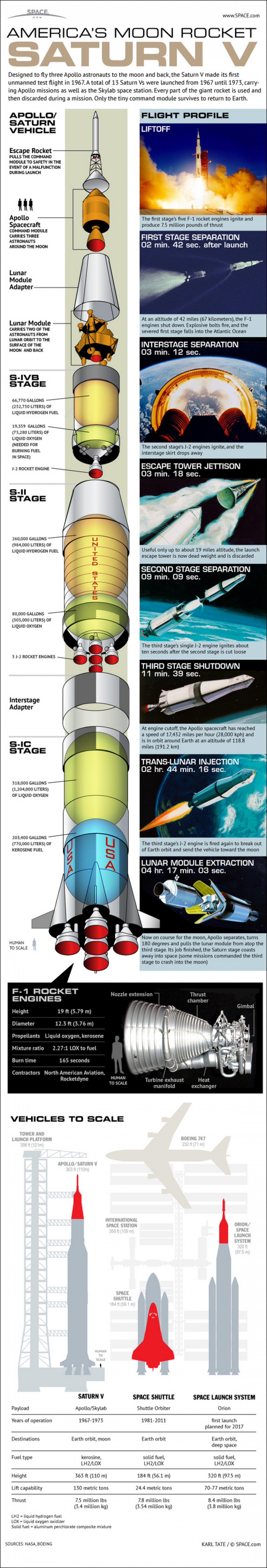 NASA's Mighty Saturn V Moon Rocket Explained Infographic