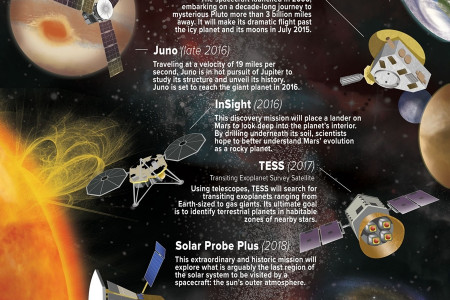 NASA's planned space exploration Infographic