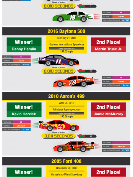 NASCAR's Famous Photo Finishes: The Closest NASCAR Sprint Cup Finishes in History Infographic