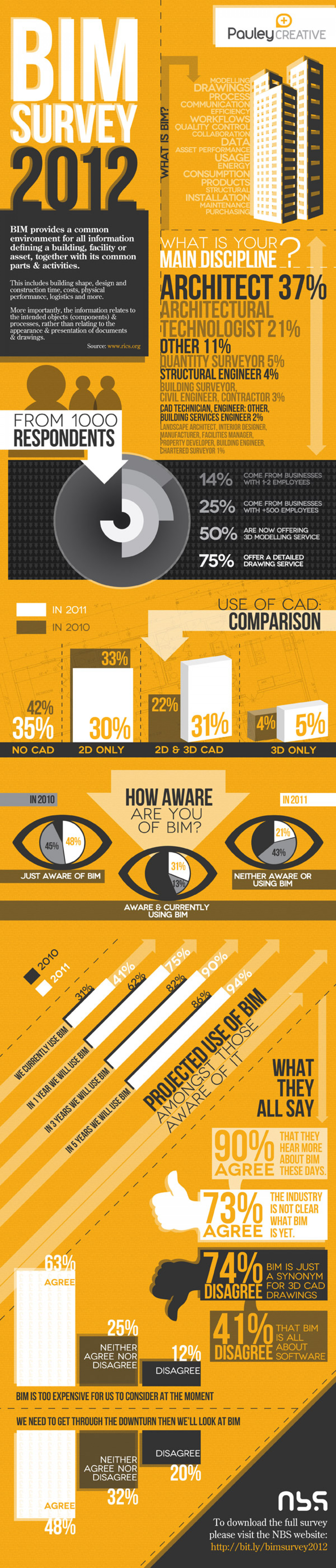 National BIM Survey 2012 Inforgraphic Infographic