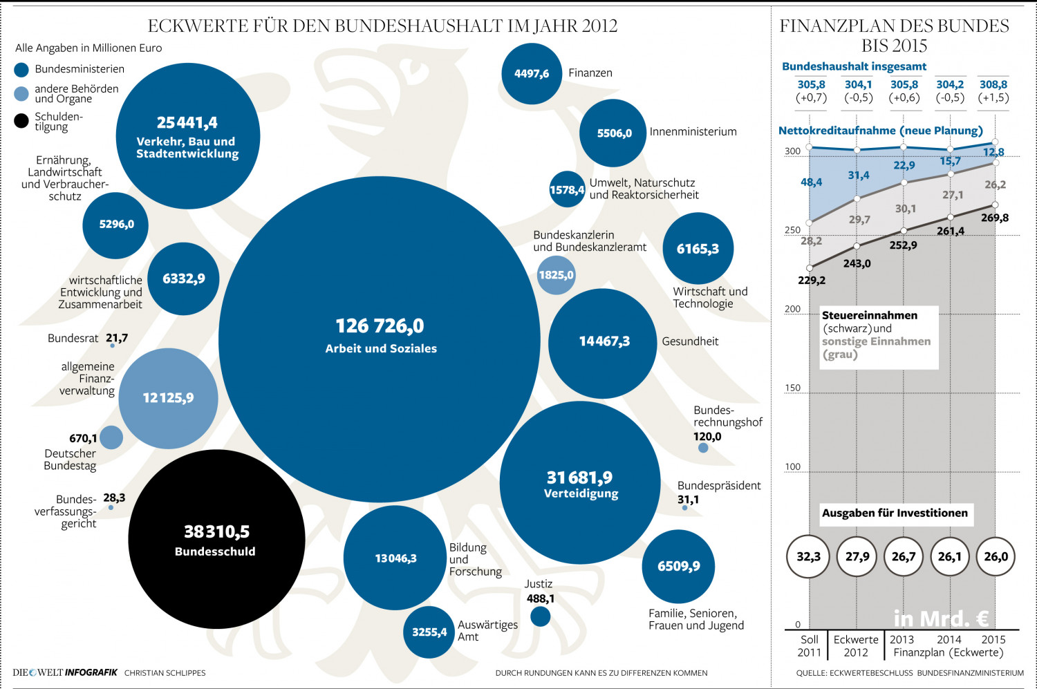 National Budget 2012 for Germany Infographic